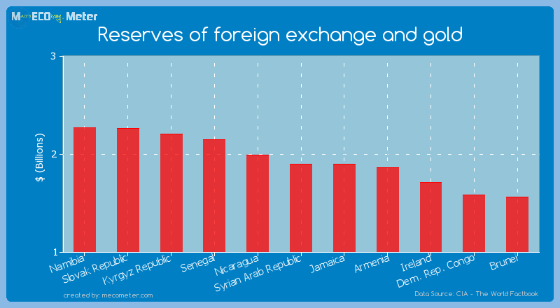 Reserves of foreign exchange and gold of Jamaica