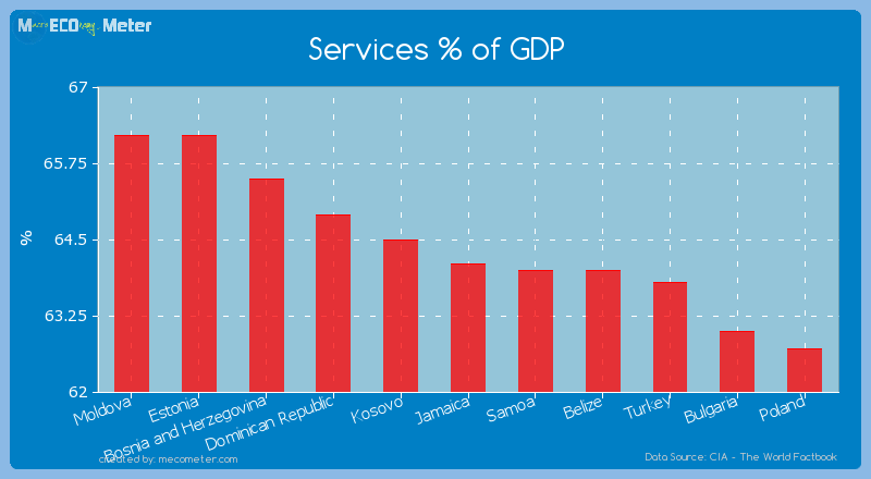 Services % of GDP of Jamaica