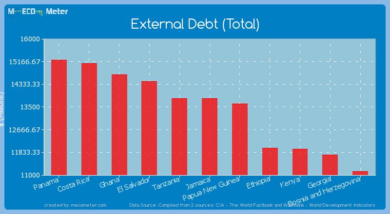 External Debt (Total) of Jamaica
