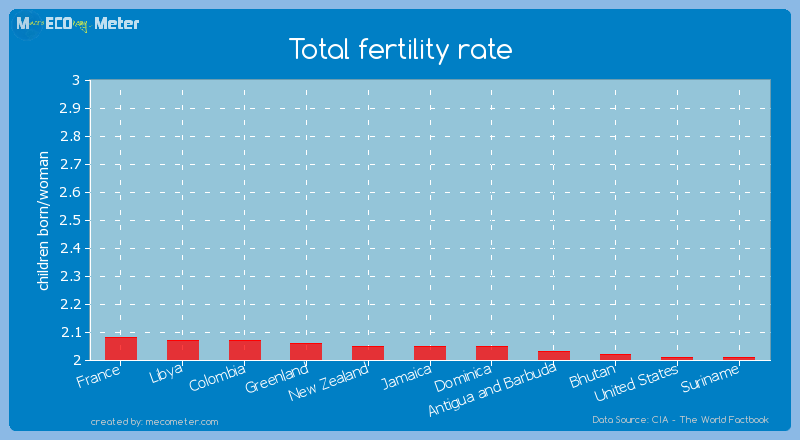 Total fertility rate of Jamaica
