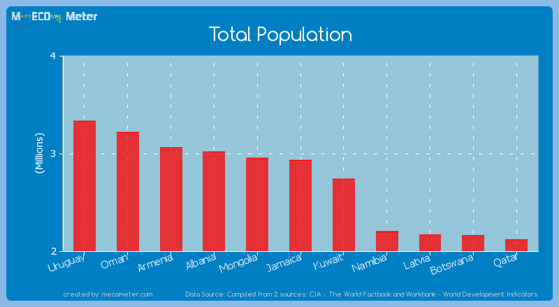population and economy of jamaica Conclusions are based on demographic and economic projections for jamaica  covering the 1970 through 2020 period population growth is estimated under 4.