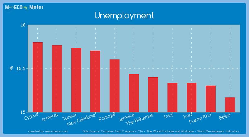 Unemployment of Jamaica