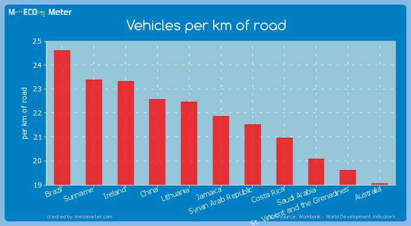 Vehicles per km of road of Jamaica