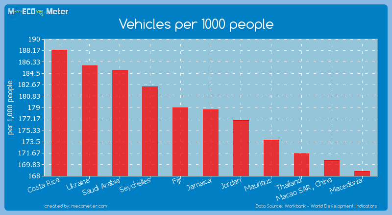 Vehicles per 1000 people of Jamaica
