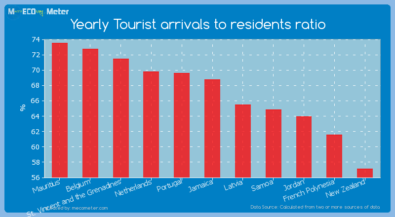 Yearly Tourist arrivals to residents ratio of Jamaica