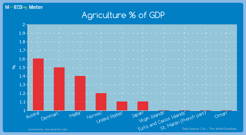 Agriculture % of GDP of Japan
