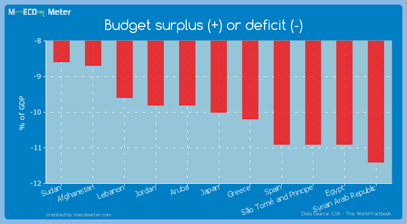 Budget surplus (+) or deficit (-) of Japan