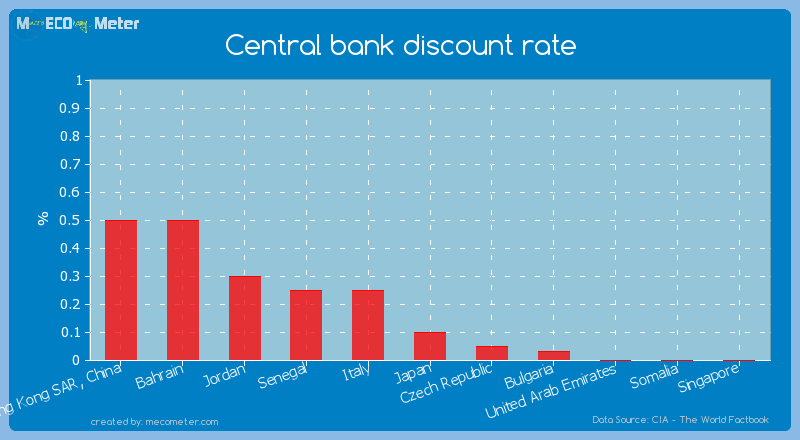 Central bank discount rate of Japan
