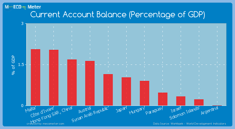 Current Account Balance (Percentage of GDP) of Japan