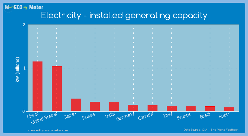 Electricity - installed generating capacity of Japan