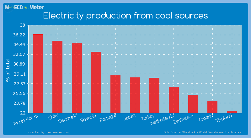 Electricity production from coal sources of Japan
