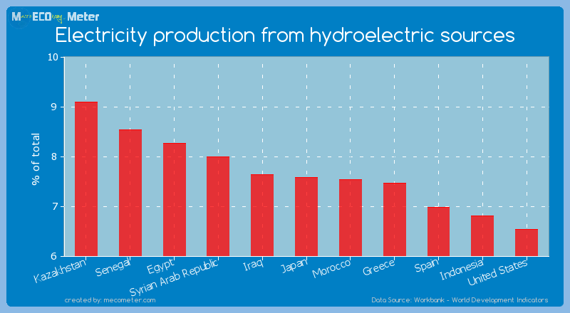 Electricity production from hydroelectric sources of Japan