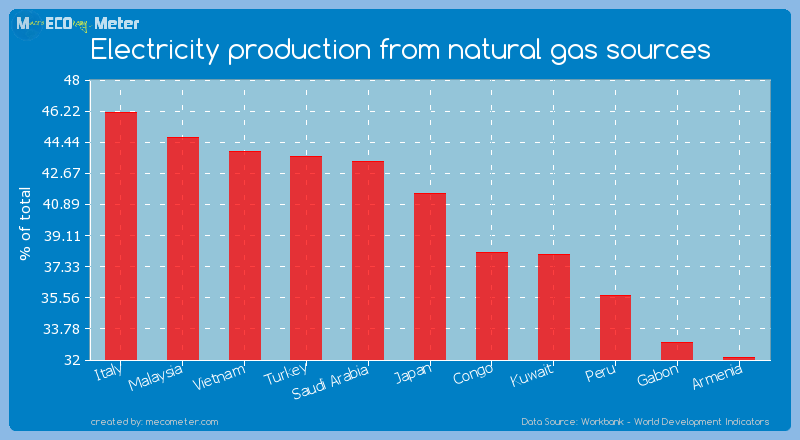 Electricity production from natural gas sources of Japan