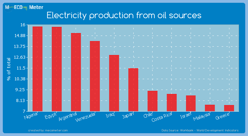 Electricity production from oil sources of Japan