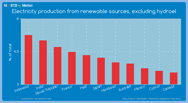 Electricity production from renewable sources, excluding hydroel of Japan