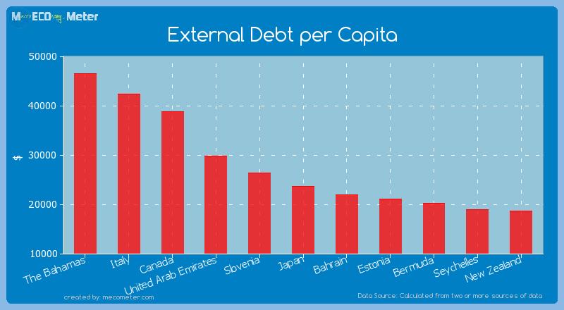 External Debt per Capita of Japan