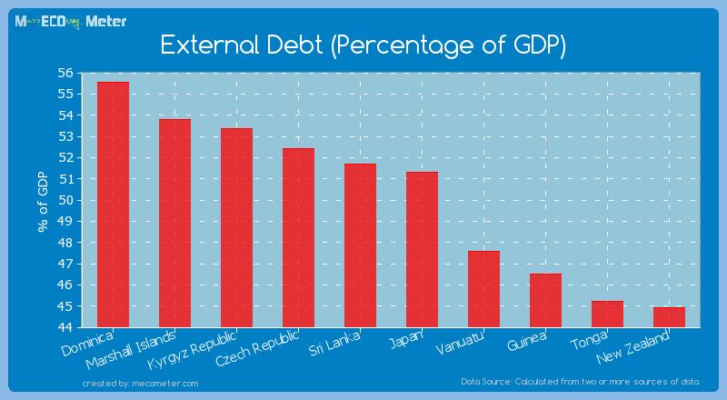 External Debt (Percentage of GDP) of Japan