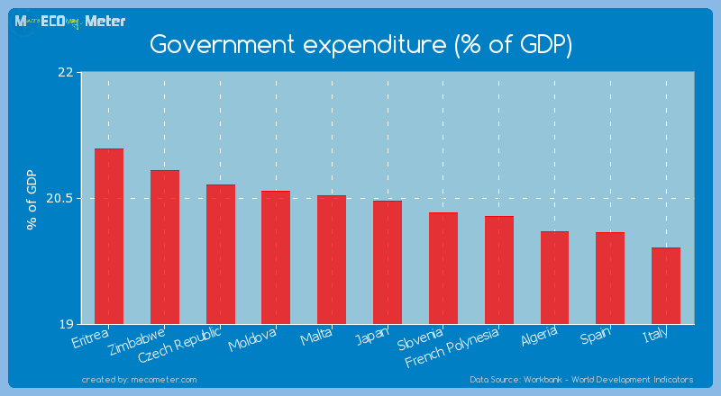 Government expenditure (% of GDP) of Japan