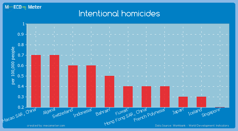 Intentional homicides of Japan