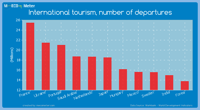 International tourism, number of departures of Japan
