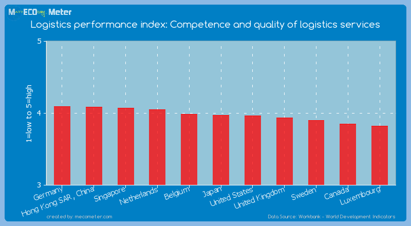 Logistics performance index: Competence and quality of logistics services of Japan