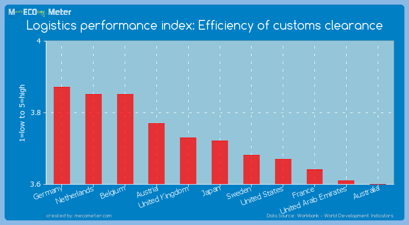 Logistics performance index: Efficiency of customs clearance of Japan