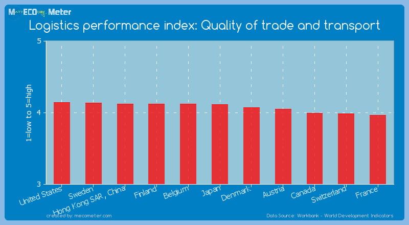 Logistics performance index: Quality of trade and transport of Japan