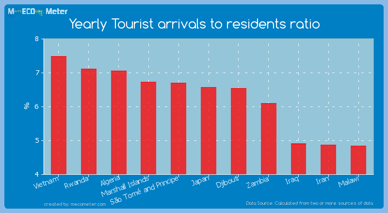 Yearly Tourist arrivals to residents ratio of Japan