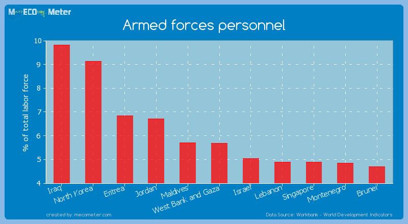 Armed forces personnel of Jordan