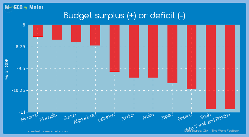 Budget surplus (+) or deficit (-) of Jordan