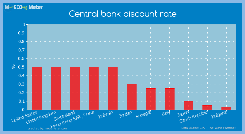 Central bank discount rate of Jordan