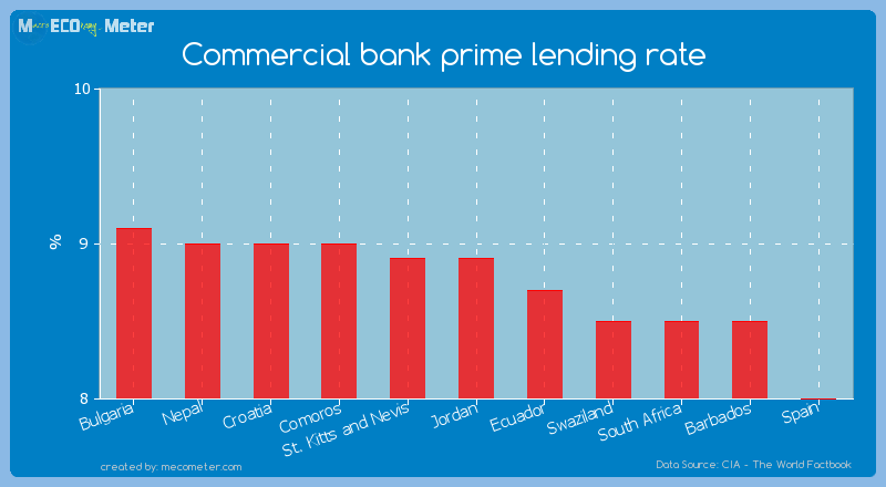 Commercial bank prime lending rate of Jordan