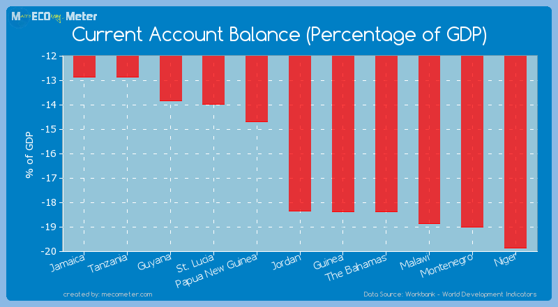 Current Account Balance (Percentage of GDP) of Jordan