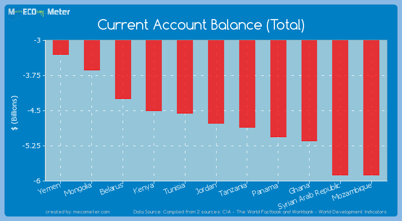 Current Account Balance (Total) of Jordan