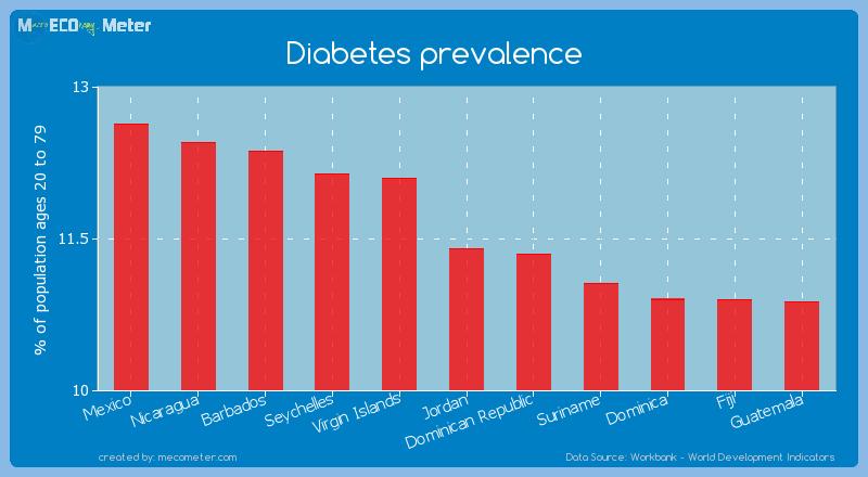 Diabetes prevalence of Jordan