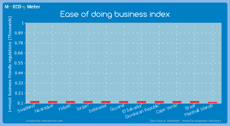 Ease of doing business index of Jordan