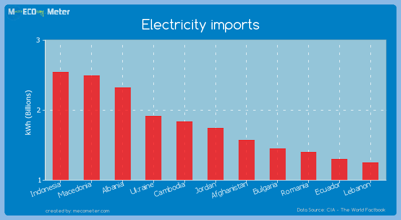 Electricity imports of Jordan