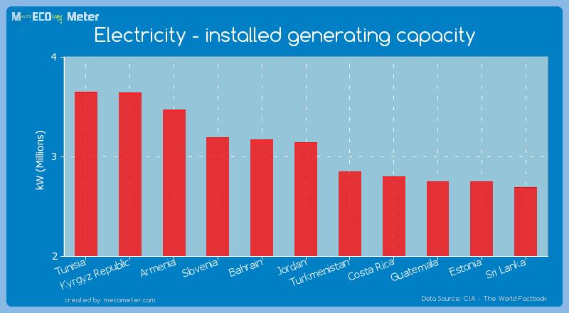 Electricity - installed generating capacity of Jordan