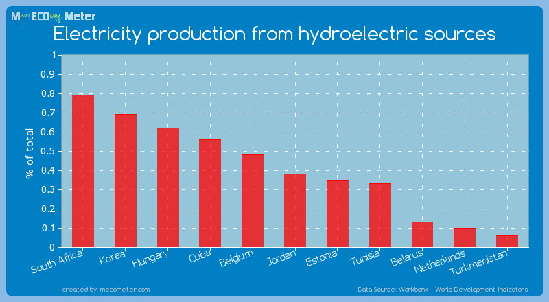 Electricity production from hydroelectric sources of Jordan