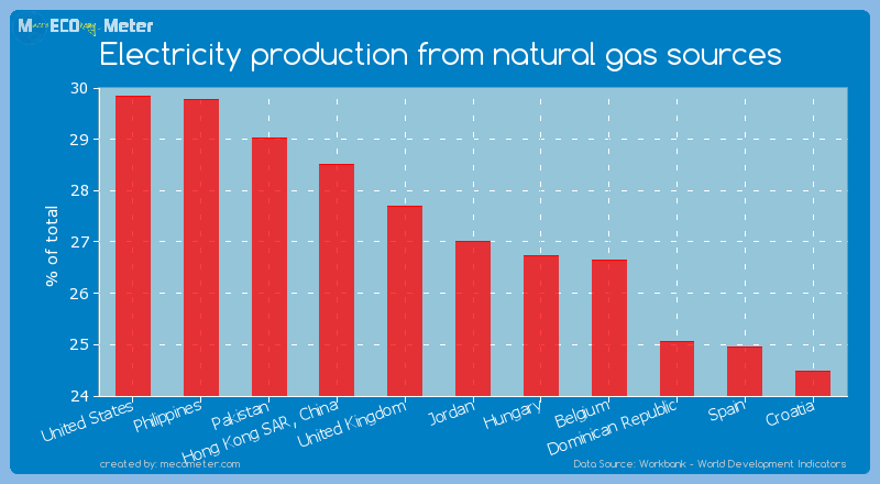 Electricity production from natural gas sources of Jordan