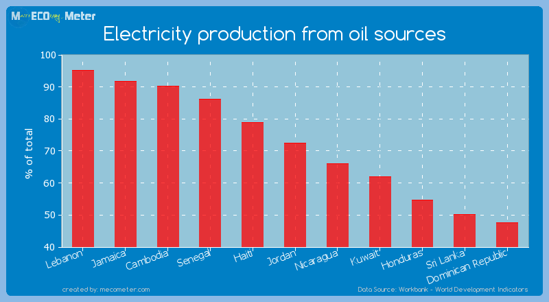 Electricity production from oil sources of Jordan