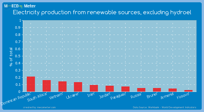Electricity production from renewable sources, excluding hydroel of Jordan