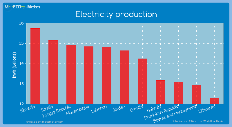 Electricity production of Jordan