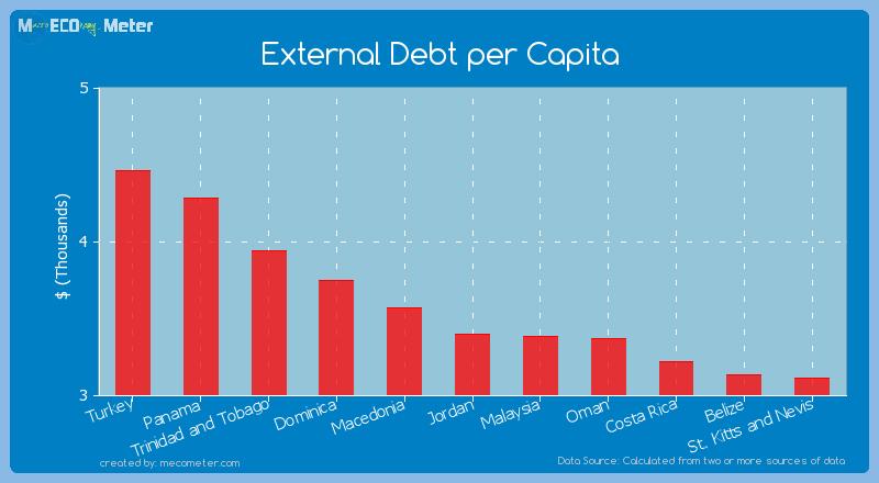External Debt per Capita of Jordan