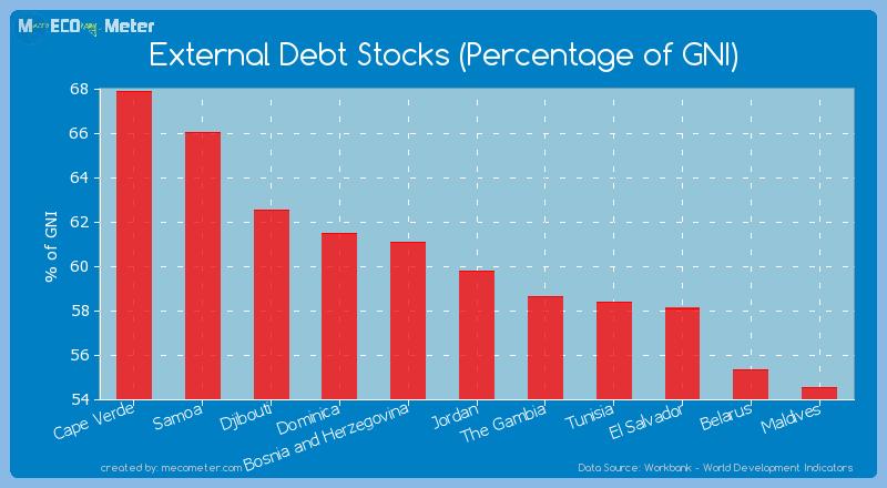 External Debt Stocks (Percentage of GNI) of Jordan