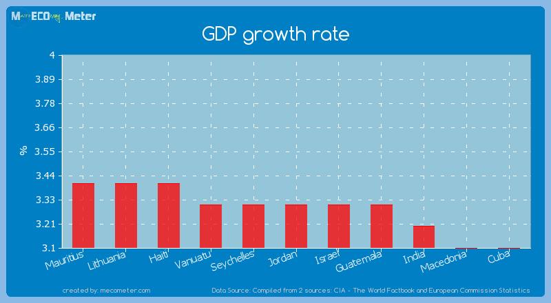 GDP growth rate of Jordan