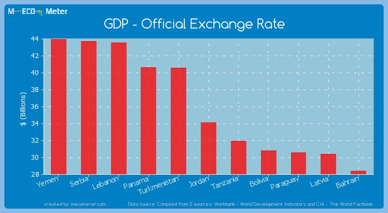 GDP - Official Exchange Rate of Jordan