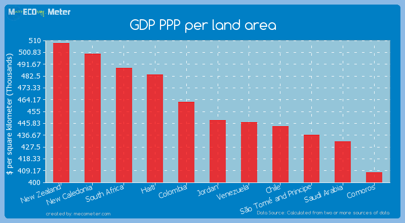 GDP PPP per land area of Jordan