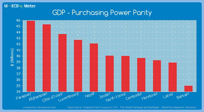 GDP - Purchasing Power Parity of Jordan