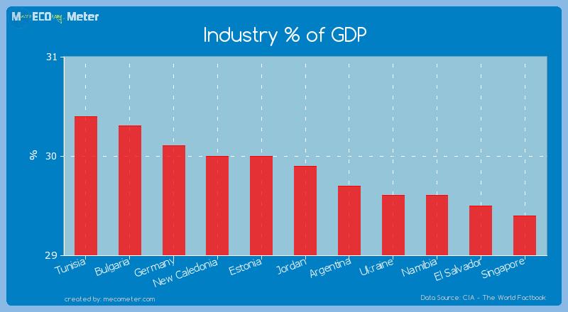 Industry % of GDP of Jordan